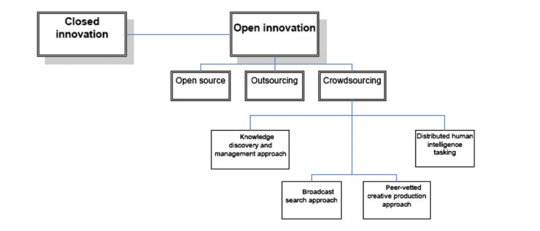 Different types of 'open innovation: open source, outsourcing and crowdsourcing