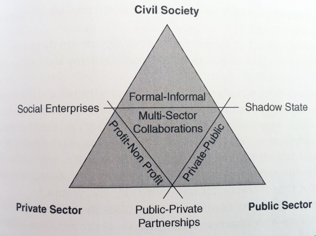 Fig.2 Social Innovation as a boundary blurring across institutional logics Nicholls, A. & Murdock, A. (2012), p.11, Social Innovation - Blurring Boundaries to Reconfigure Markets. United Kingdom, Palgrave MacMillan.