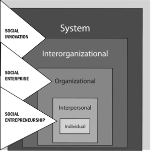 Fig.3 A systemic view of innovation. Source: Westall, A. 2007. How can innovation in social enterprise be understood, encouraged and enabled? A social enterprise think piece for the Office of the Third Sector. Cabinet Office, Office of The Third Sector, UK, November. Available at http://www.eura.org/pdf/westall_news.pdf (accessed 10 October 2008)